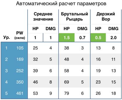 В этой таблице единственное вручную задаваемое число—коэффициент к HP.