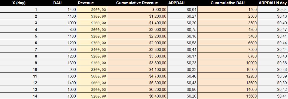 Таблица 2. Вычисление ARPDAU